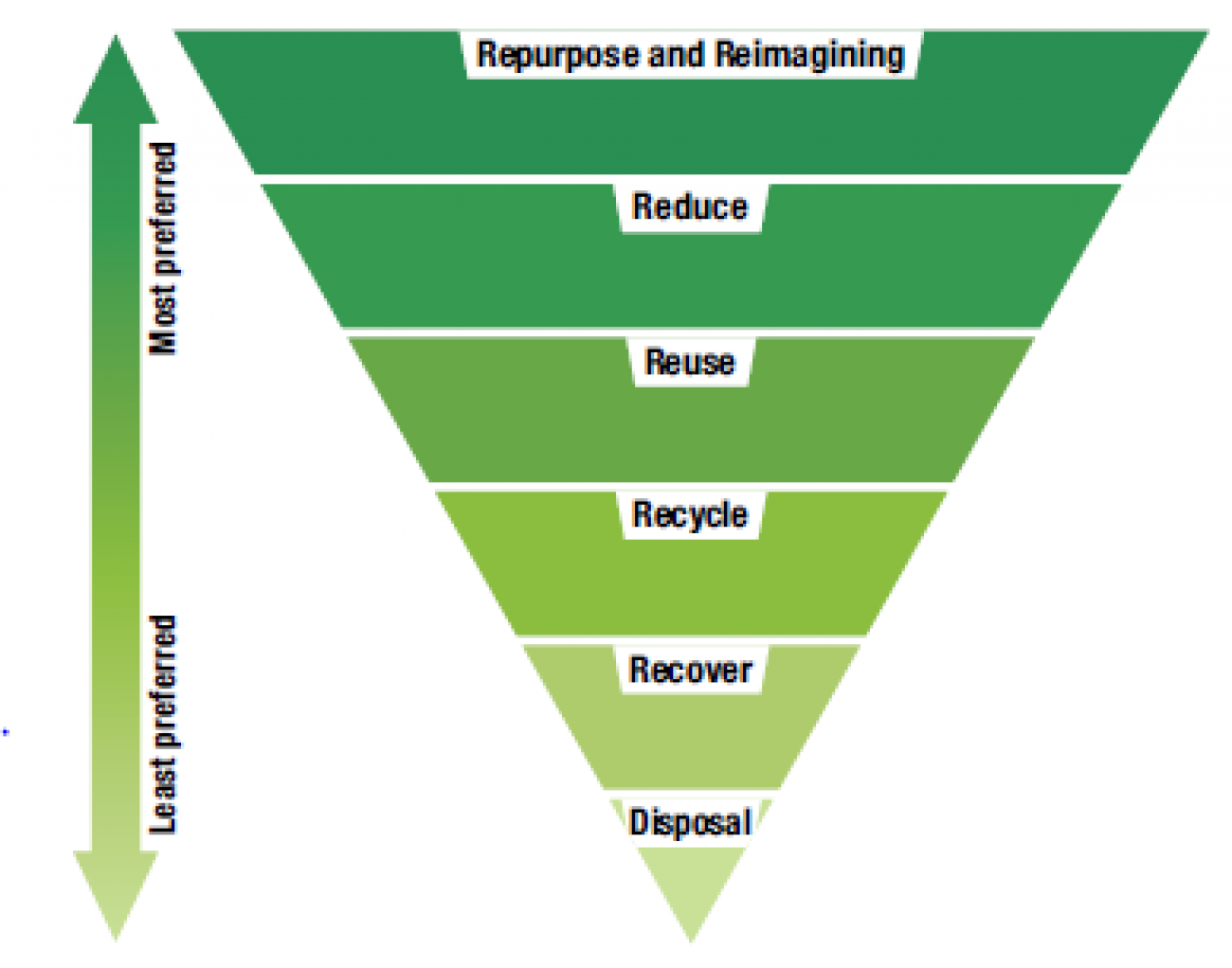 Hierarchy of actions that can be taken to address the impacts of marine debris on the Reef