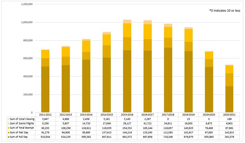Visitation by Financial Year –Whitsunday Plan of Management - 2020-21