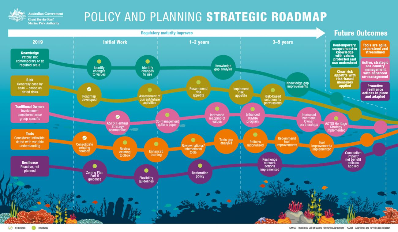 Policy and Planning Road Map