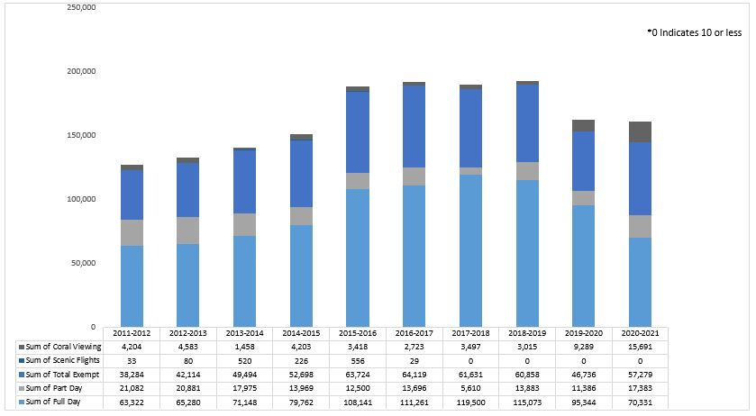 Visitation by Financial Year – Mackay-Capricorn Management Area - 2020-21