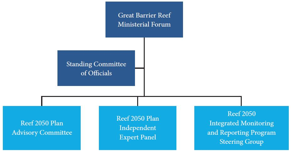 A diagram showing the natural values that link to Ecosystem Health outcomes, objectives and targets from the Reef 2050 Plan, and what attributes of these natural values need to be monitored to evaluate progress towards these targets
