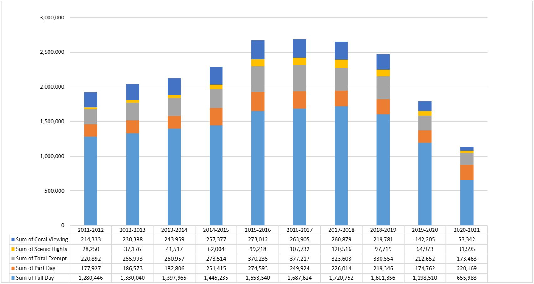 Visitation by Financial Year – Great Barrier Reef Marine Park - 2020-21