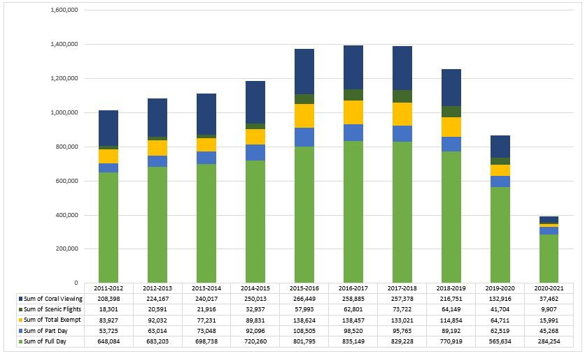 Visitation by Financial Year – Cairns-Cooktown Management Area - 2020-21