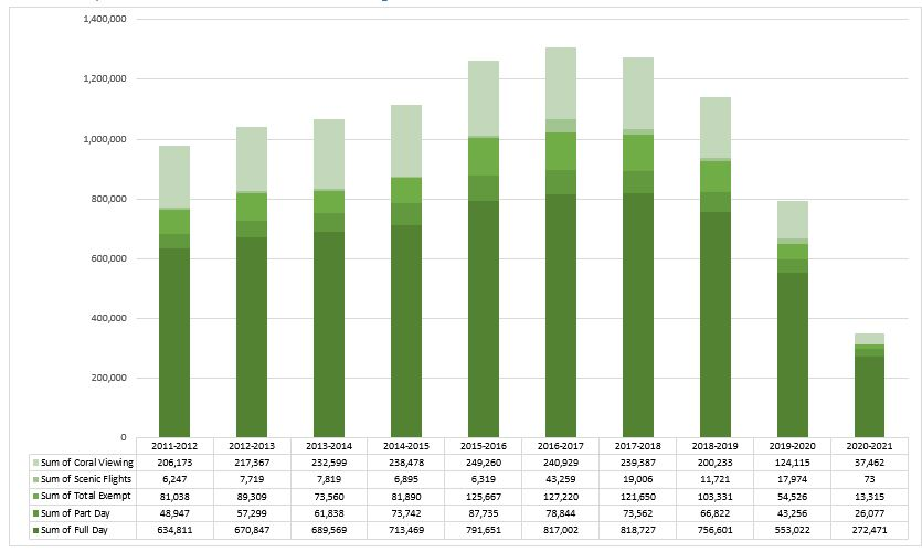 Visitation by Financial Year – Cairns Plan of Management - 2020-21