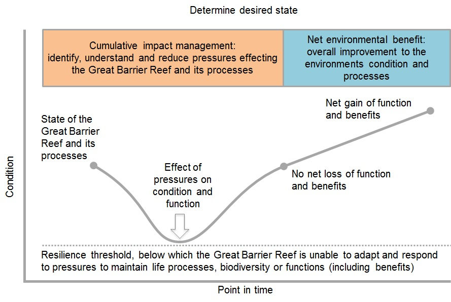 Cumulative impact management and net benefit continuum